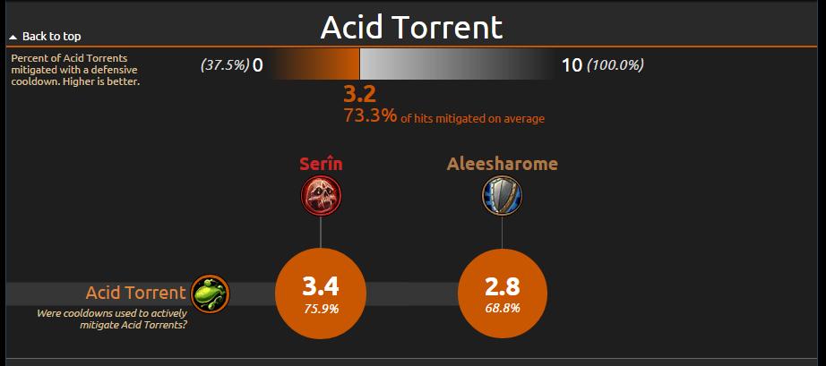 AcidTorrent