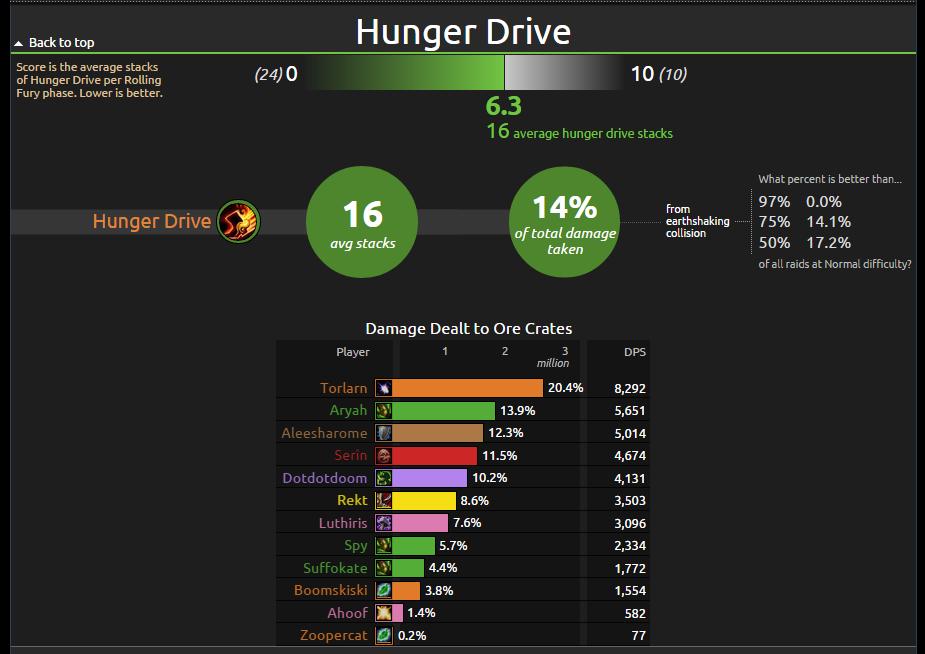 HungerDrive