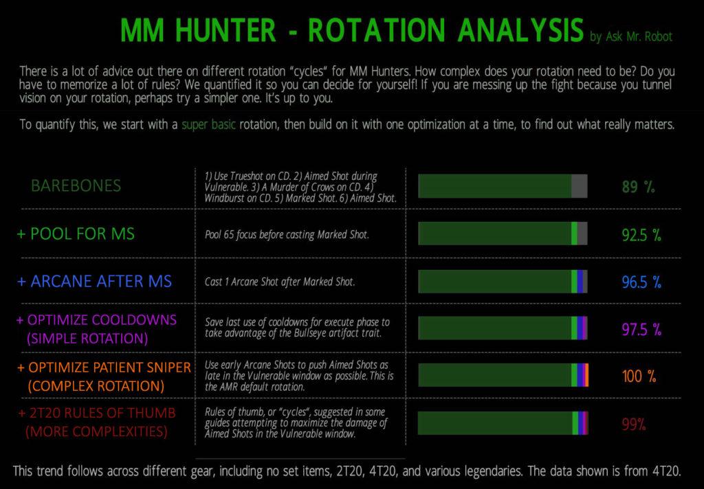 MM Hunter Rotation Analysis