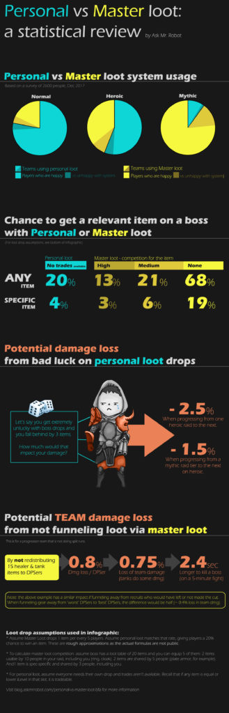 Master loot vs personal loot infographic - how does it affect mythic raid teams and other loot?