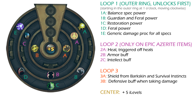 Azerite powers hybrid spec, 4 rings