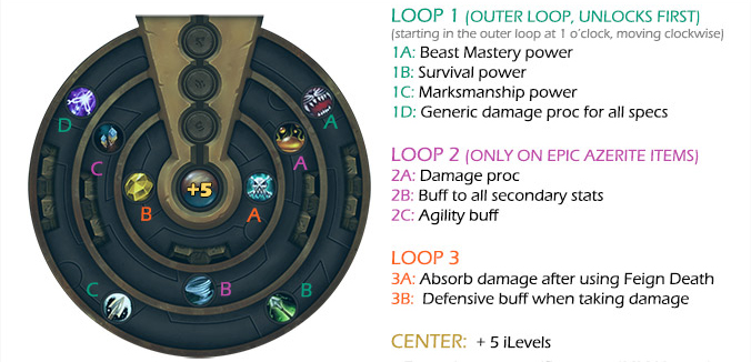 Azerite guide & infographic: fully explained - Mr  Robot's Blog