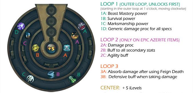 Azerite guide: powers per spec