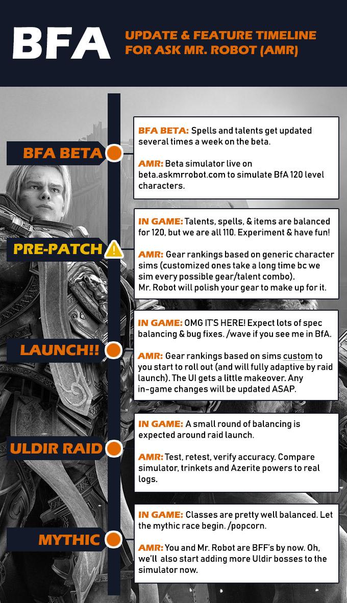 Ask Mr. Robot BfA Timeline