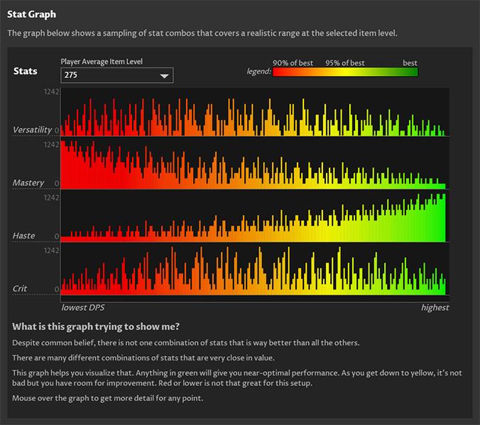 Stat weight - sim analysis graph