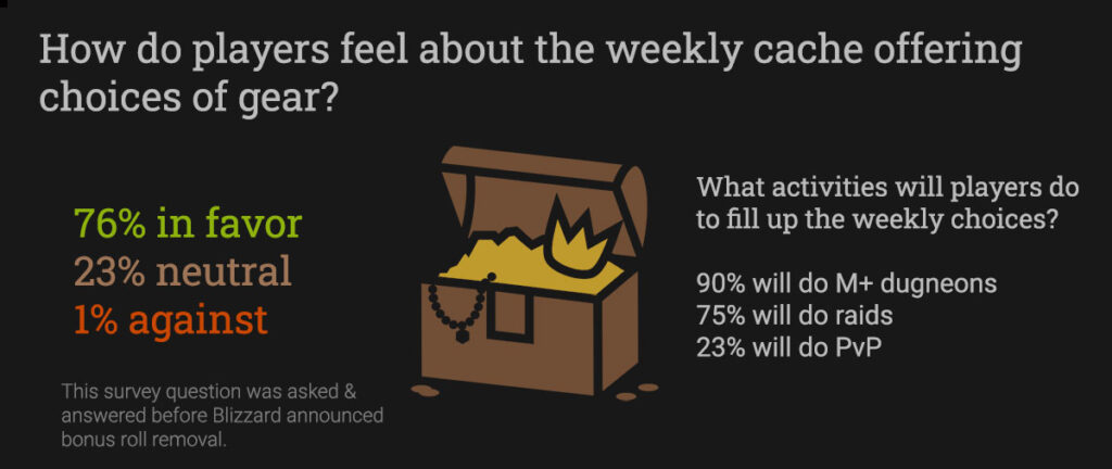 Survey results for the weekly cache change to offer choices. 76% in favor, 1% against.