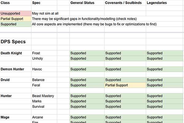 raidbots / simc shadowland sims spreadsheet status